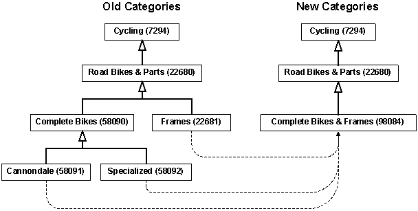 Old Categories Combined Into Active Categories