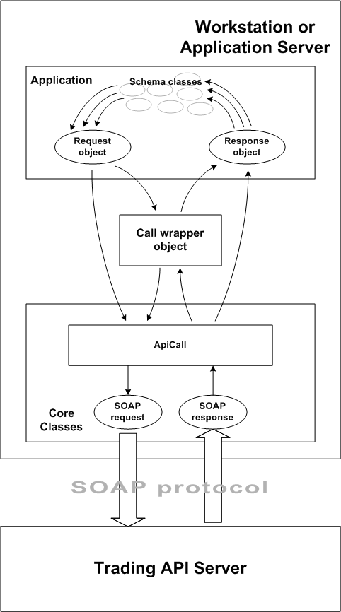 Ebay java sdk getting started the figure below shows the system components that participate in a typical java sdk call to the trading api and the flow of data among them urtaz Images