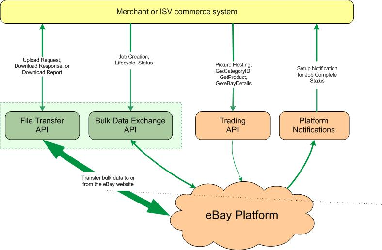 Ebay Large Merchant Services User Guide