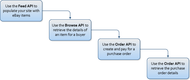 Feed Browse Order API Flow Chart