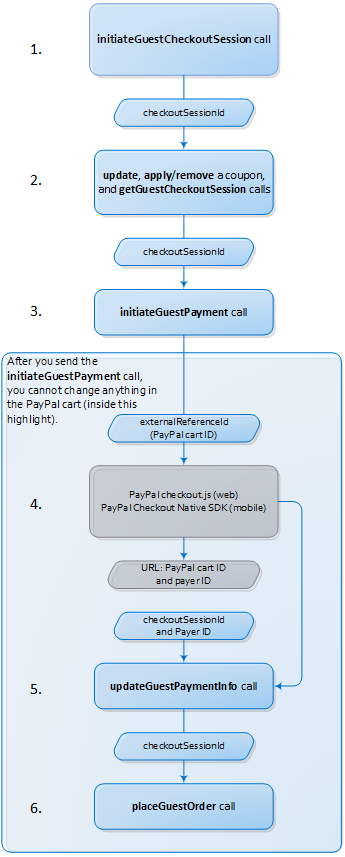 PayPal Smart Button Payment Flow