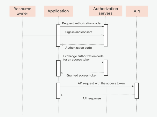 The authorization code grant flow
