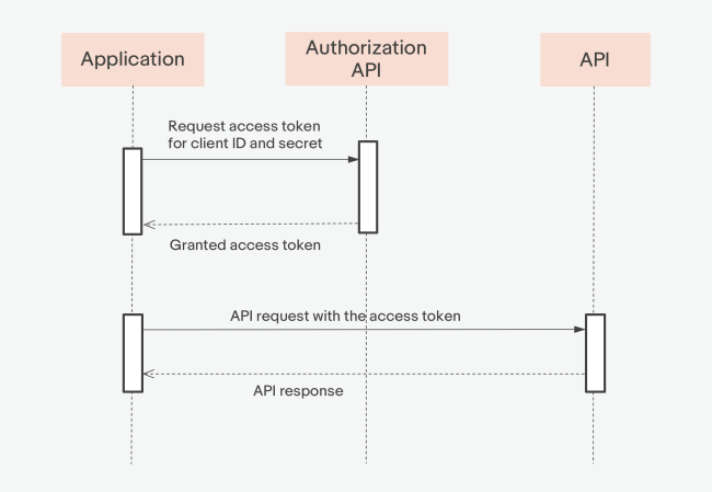 Flow for generating an Application token