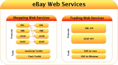 PDF Ebay Trading Api Error Codes